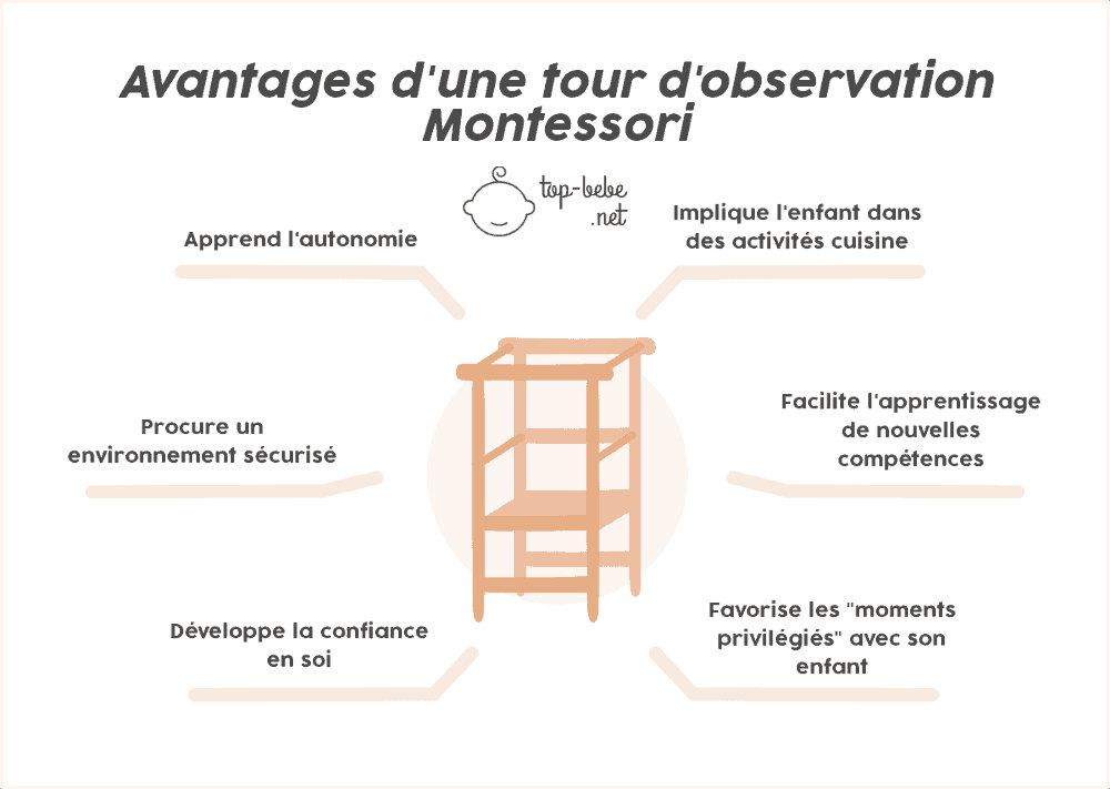 avantages tour Montessori